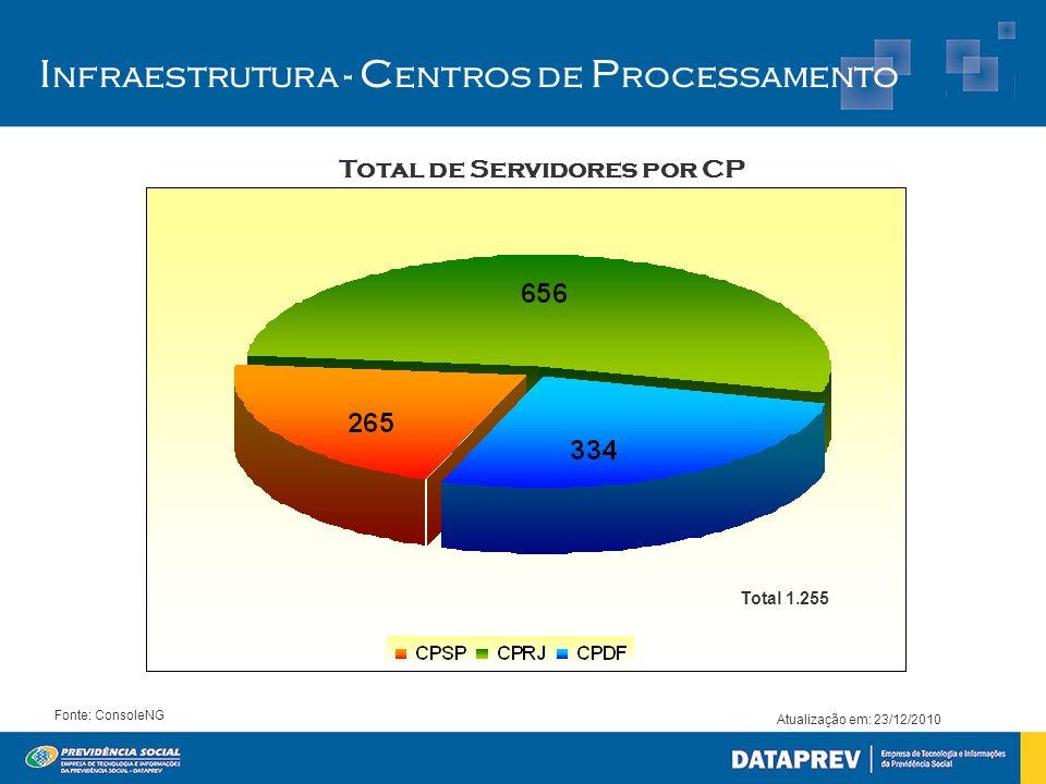 Atualização em: 23/12/2010 Fonte: ConsoleNG Total de Servidores por CP Ambiente de Plataforma Baixa I nfraestrutura - C entros de P rocessamento Total