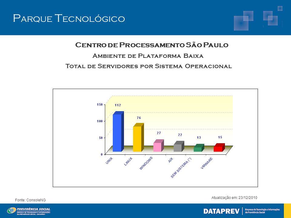 P arque T ecnológico Centro de Processamento São Paulo Atualização em: 23/12/2010 Fonte: ConsoleNG Ambiente de Plataforma Baixa Total de Servidores po