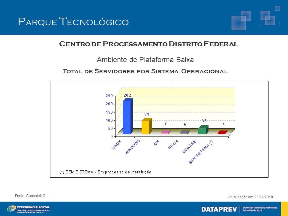 Atualização em:23/12/2010 Fonte: ConsoleNG Centro de Processamento Distrito Federal Ambiente de Plataforma Baixa Total de Servidores por Sistema Opera