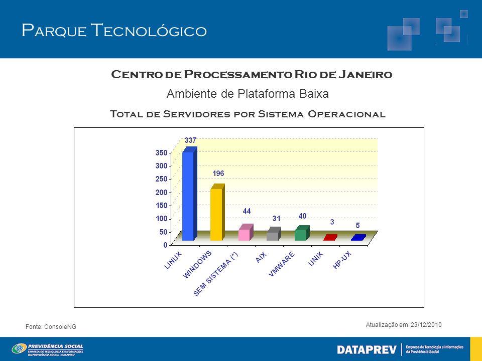 Ambiente de Plataforma Baixa Total de Servidores por Sistema Operacional Atualização em: 23/12/2010 Fonte: ConsoleNG P arque T ecnológico Centro de Pr