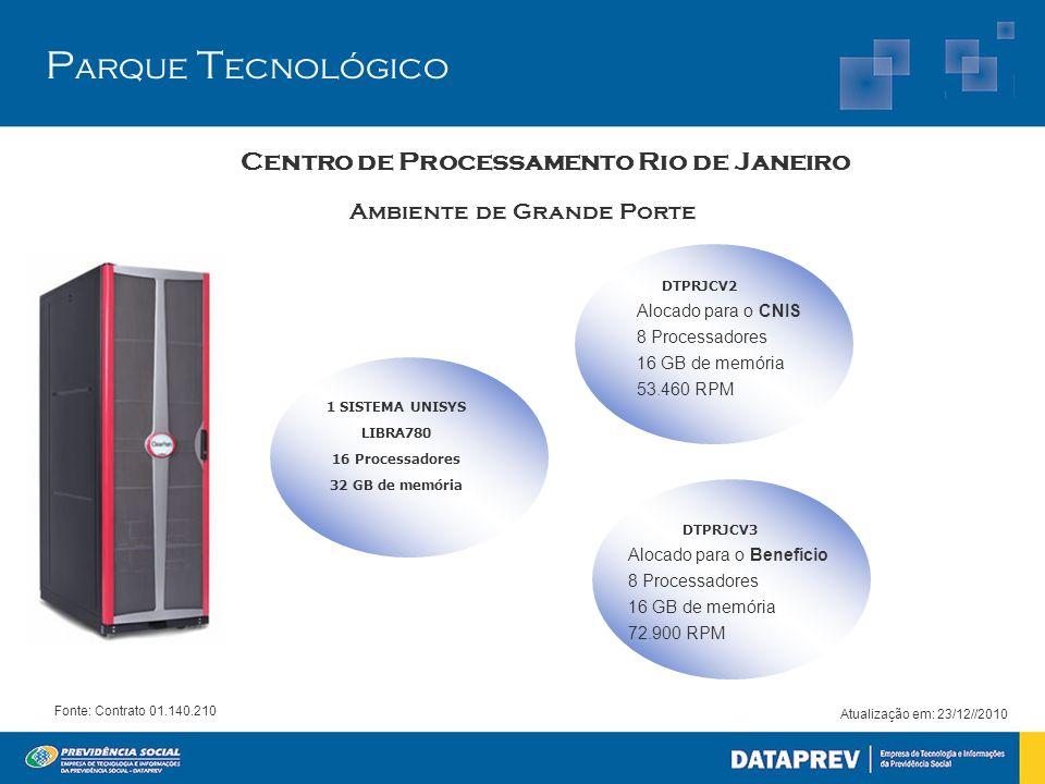 P arque T ecnológico Atualização em: 23/12//2010 Centro de Processamento Rio de Janeiro Fonte: Contrato 01.140.210 Ambiente de Grande Porte 1 SISTEMA