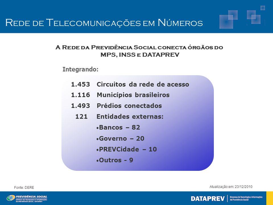 R ede de T elecomunicações em N úmeros Atualização em: 23/12/2010 Fonte: DERE 1.453 Circuitos da rede de acesso 1.116 Municípios brasileiros 1.493 Pré