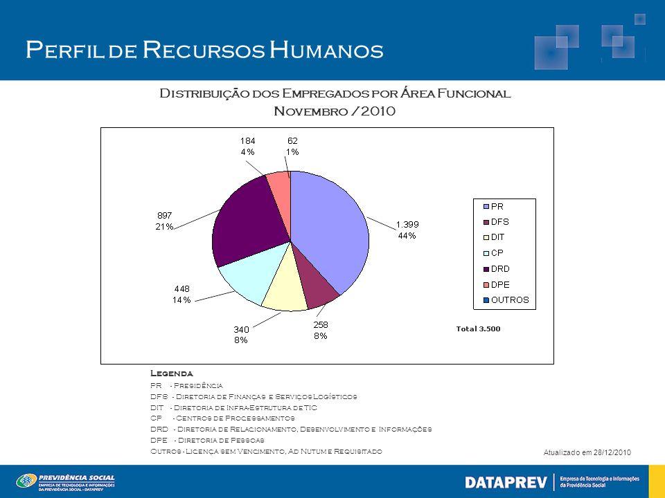 P erfil de R ecursos H umanos Distribuição dos Empregados por Área Funcional Novembro /2010 Atualizado em 28/12/2010 Legenda PR - Presidência DFS - Di