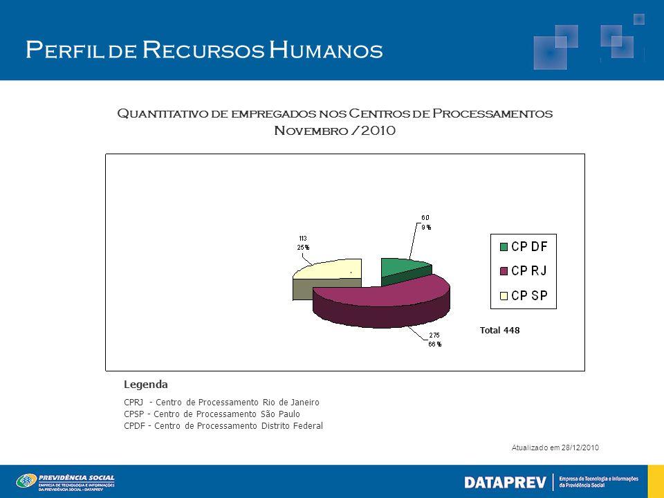 P erfil de R ecursos H umanos Atualizado em 28/12/2010 Quantitativo de empregados nos Centros de Processamentos Novembro /2010 Legenda CPRJ - Centro d