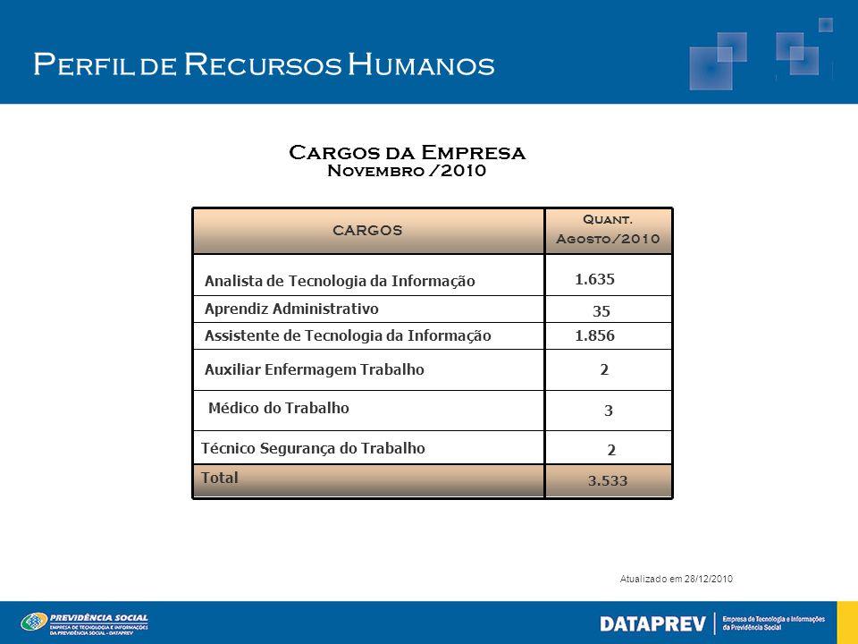 P erfil de R ecursos H umanos Atualizado em 28/12/2010 3.533 2 2 1.856 35 Quant. Agosto/2010 Total Auxiliar Enfermagem Trabalho Assistente de Tecnolog