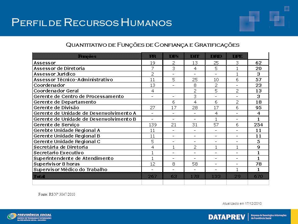 P erfil de R ecursos H umanos Atualizado em 17/12/2010 Quantitativo de Funções de Confiança e Gratificações Fonte: RS Nº 3047/2010