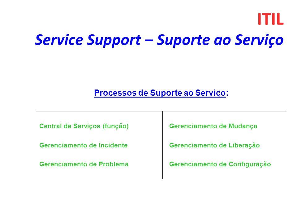 ITIL Service Support – Suporte ao Serviço Processos de Suporte ao Serviço: Central de Serviços (função) Gerenciamento de Incidente Gerenciamento de Problema Gerenciamento de Mudança Gerenciamento de Liberação Gerenciamento de Configuração