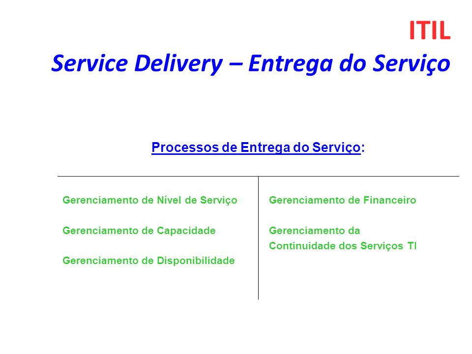 Processos de Entrega do Serviço: Gerenciamento de Nível de Serviço Gerenciamento de Capacidade Gerenciamento de Disponibilidade Gerenciamento de Finan