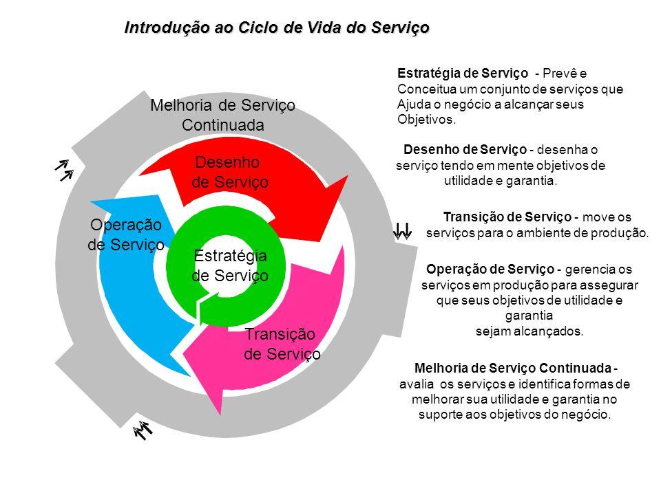 Melhoria de Serviço Continuada Desenho de Serviço Operação de Serviço Estratégia de Serviço Transição de Serviço Estratégia de Serviço - Prevê e Conceitua um conjunto de serviços que Ajuda o negócio a alcançar seus Objetivos.