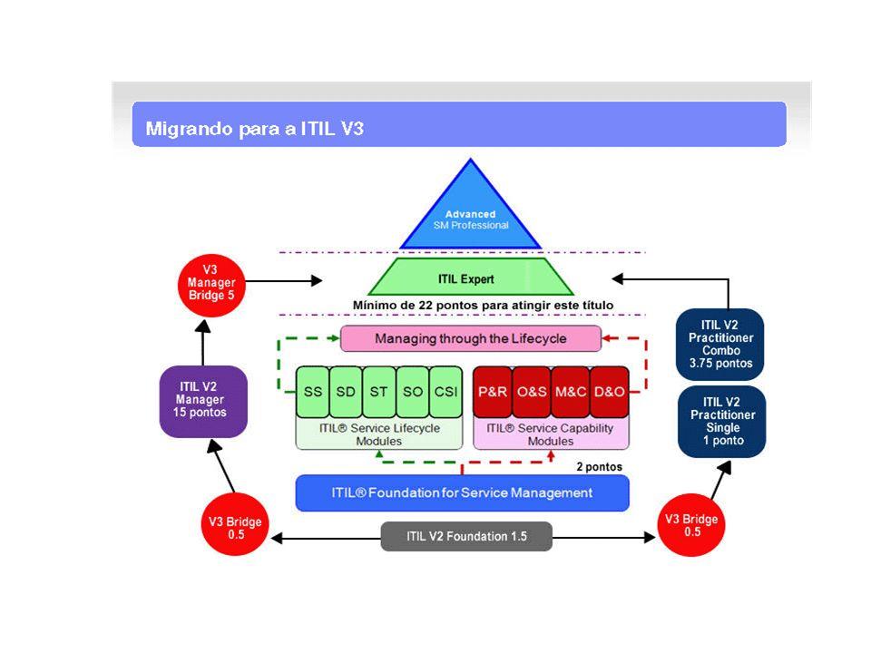 Neste módulo iremos apresentar: Objetivos do Ciclo de Vida do Serviço e suas Interfaces Metas, objetivos e valor para o negócio propostos para cada fase Visão geral dos processos existentes em cada fase Introdução ao Ciclo de Vida do Serviço
