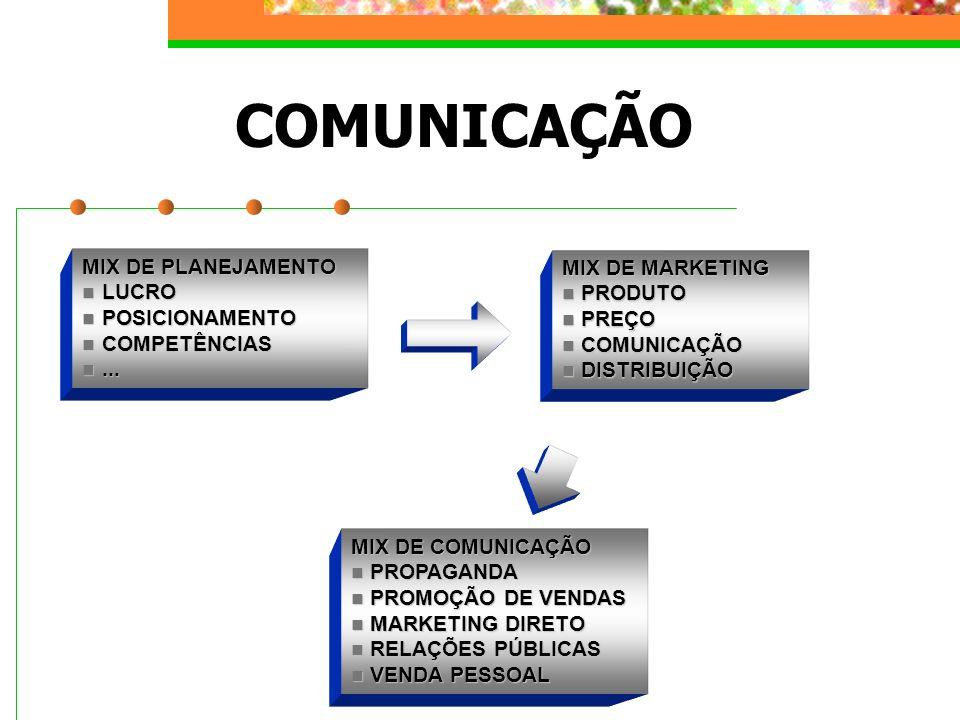COMUNICAÇÃO MIX DE COMUNICAÇÃO PROPAGANDA PROPAGANDA PROMOÇÃO DE VENDAS PROMOÇÃO DE VENDAS MARKETING DIRETO MARKETING DIRETO RELAÇÕES PÚBLICAS RELAÇÕE