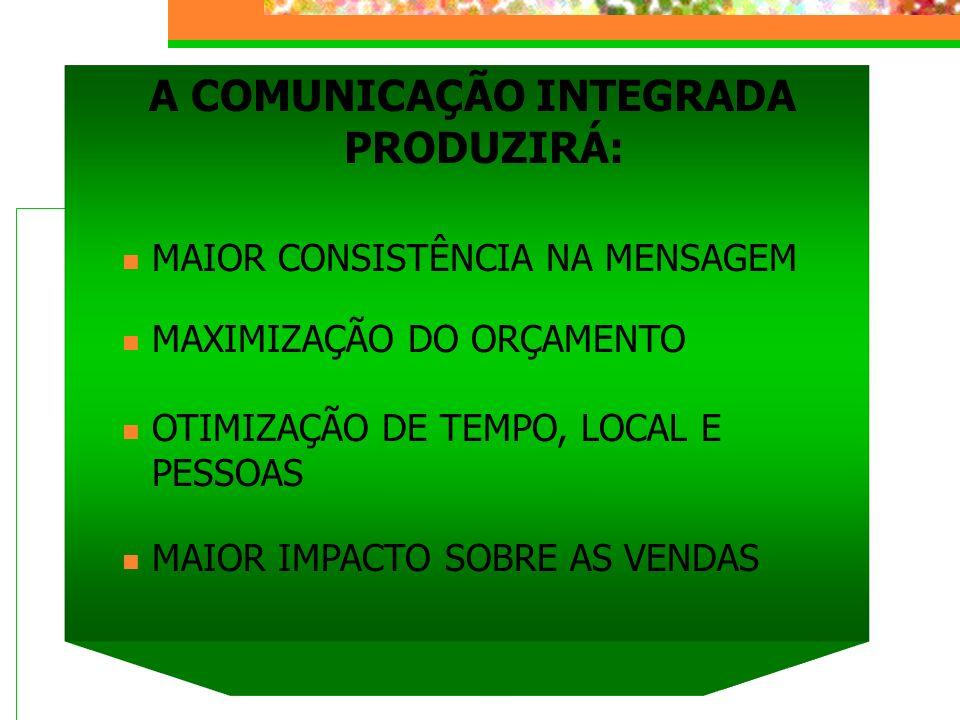 A COMUNICAÇÃO INTEGRADA PRODUZIRÁ: MAIOR CONSISTÊNCIA NA MENSAGEM MAXIMIZAÇÃO DO ORÇAMENTO OTIMIZAÇÃO DE TEMPO, LOCAL E PESSOAS MAIOR IMPACTO SOBRE AS