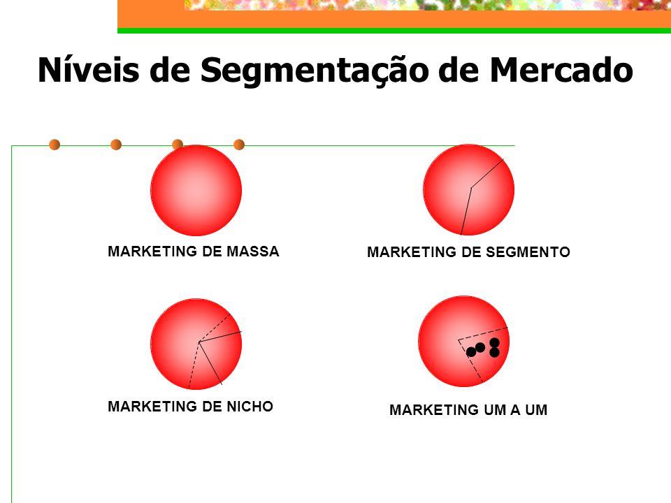 Níveis de Segmentação de Mercado MARKETING DE MASSA MARKETING DE NICHO MARKETING DE SEGMENTO MARKETING UM A UM