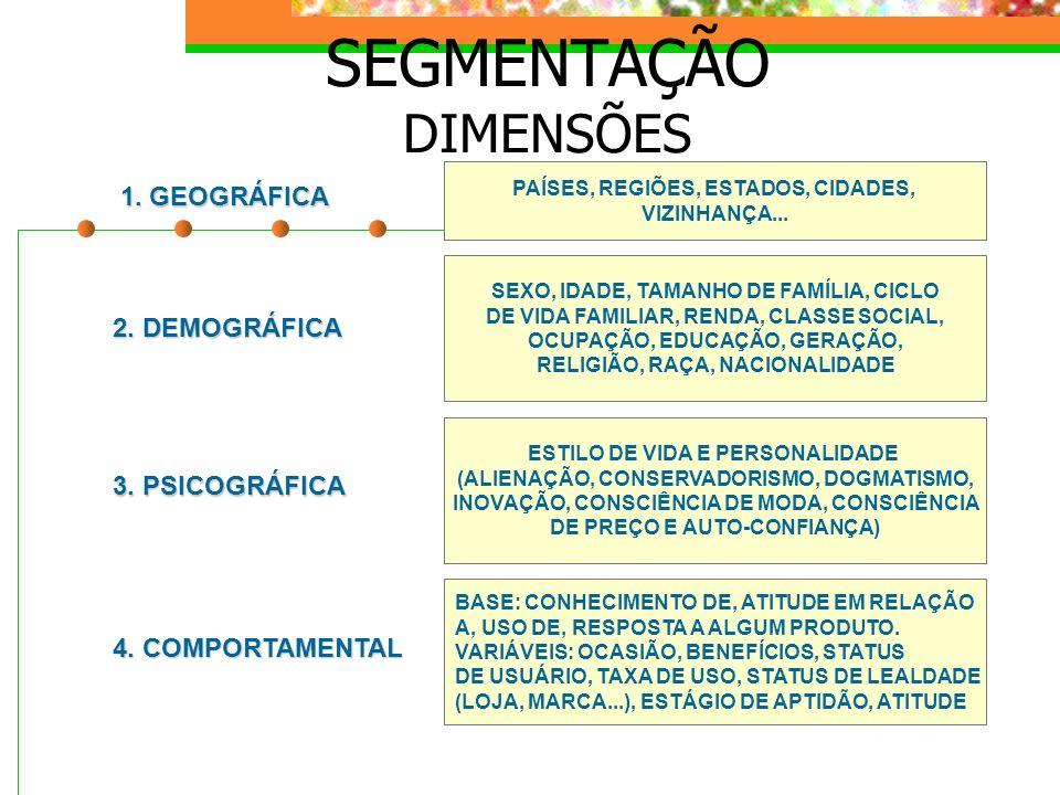 SEGMENTAÇÃO DIMENSÕES 2. DEMOGRÁFICA 3. PSICOGRÁFICA 4. COMPORTAMENTAL 1. GEOGRÁFICA SEXO, IDADE, TAMANHO DE FAMÍLIA, CICLO DE VIDA FAMILIAR, RENDA, C