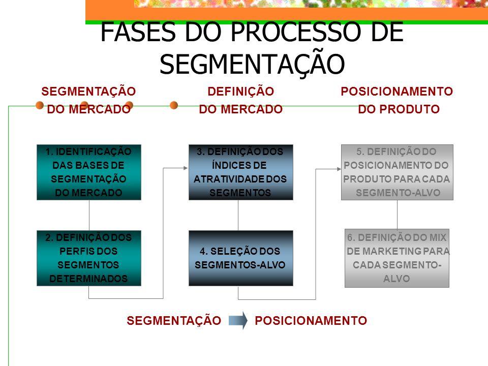 FASES DO PROCESSO DE SEGMENTAÇÃO SEGMENTAÇÃOPOSICIONAMENTO 1. IDENTIFICAÇÃO DAS BASES DE SEGMENTAÇÃO DO MERCADO 2. DEFINIÇÃO DOS PERFIS DOS SEGMENTOS