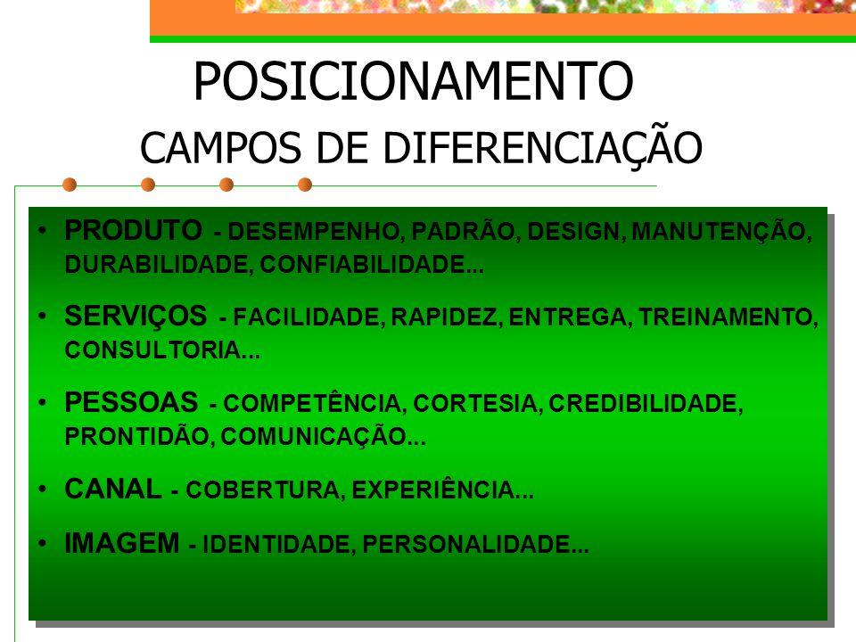 POSICIONAMENTO CAMPOS DE DIFERENCIAÇÃO PRODUTO - DESEMPENHO, PADRÃO, DESIGN, MANUTENÇÃO, DURABILIDADE, CONFIABILIDADE... SERVIÇOS - FACILIDADE, RAPIDE