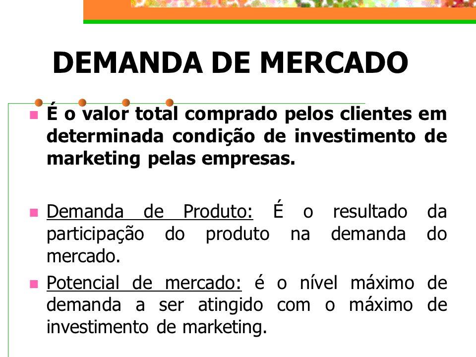 DEMANDA DE MERCADO É o valor total comprado pelos clientes em determinada condição de investimento de marketing pelas empresas. Demanda de Produto: É