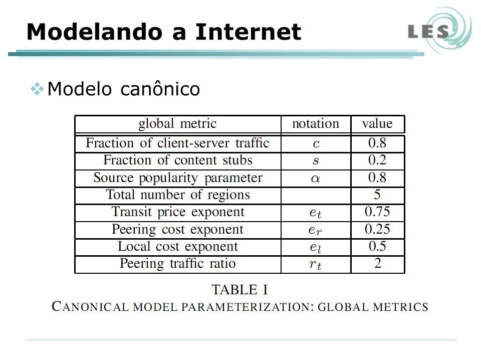 Modelando a Internet Modelo canônico
