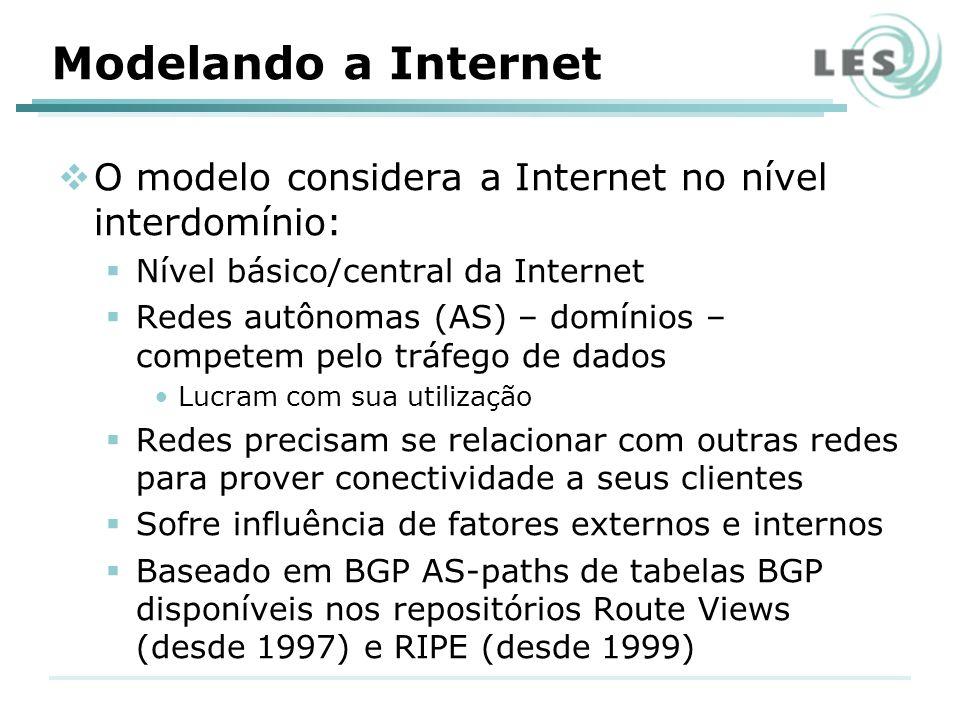 Modelando a Internet O modelo considera a Internet no nível interdomínio: Nível básico/central da Internet Redes autônomas (AS) – domínios – competem pelo tráfego de dados Lucram com sua utilização Redes precisam se relacionar com outras redes para prover conectividade a seus clientes Sofre influência de fatores externos e internos Baseado em BGP AS-paths de tabelas BGP disponíveis nos repositórios Route Views (desde 1997) e RIPE (desde 1999)