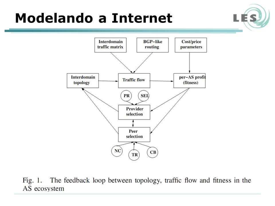 Modelando a Internet