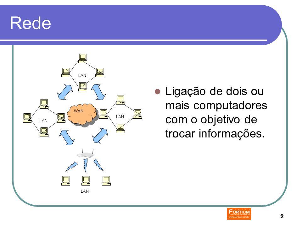 2 Rede Ligação de dois ou mais computadores com o objetivo de trocar informações. LAN WAN