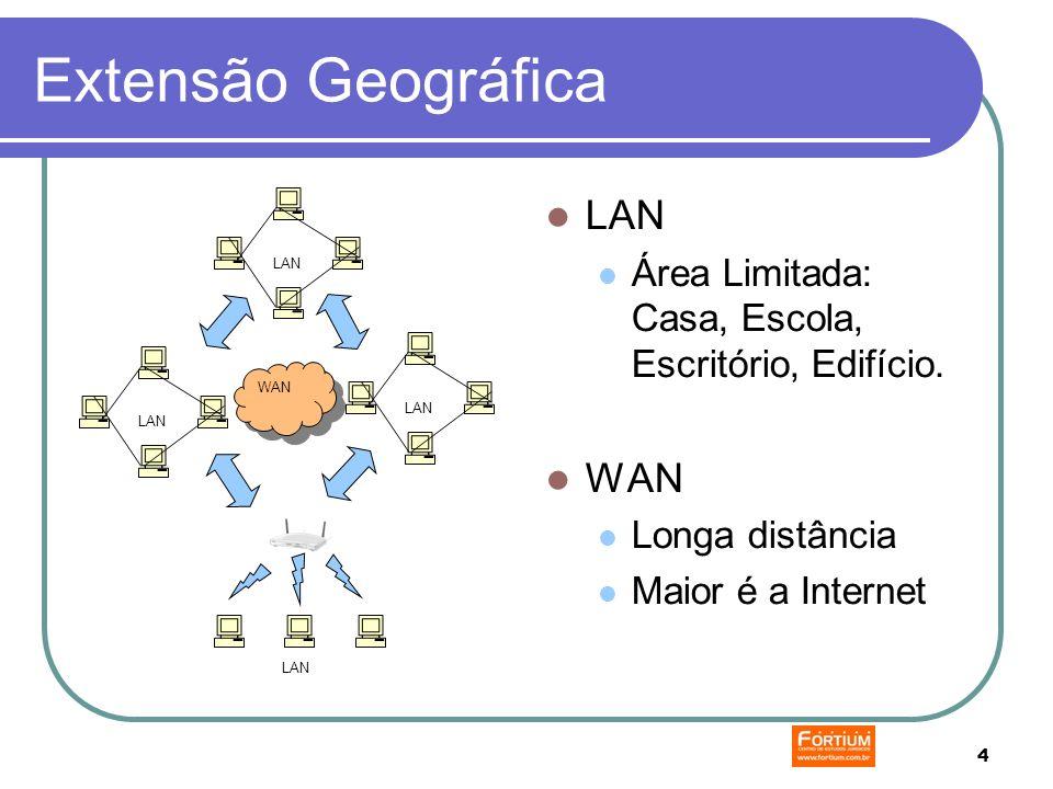 4 Extensão Geográfica LAN Área Limitada: Casa, Escola, Escritório, Edifício.