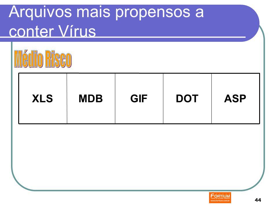 44 Arquivos mais propensos a conter Vírus ASPDOTGIFMDBXLS