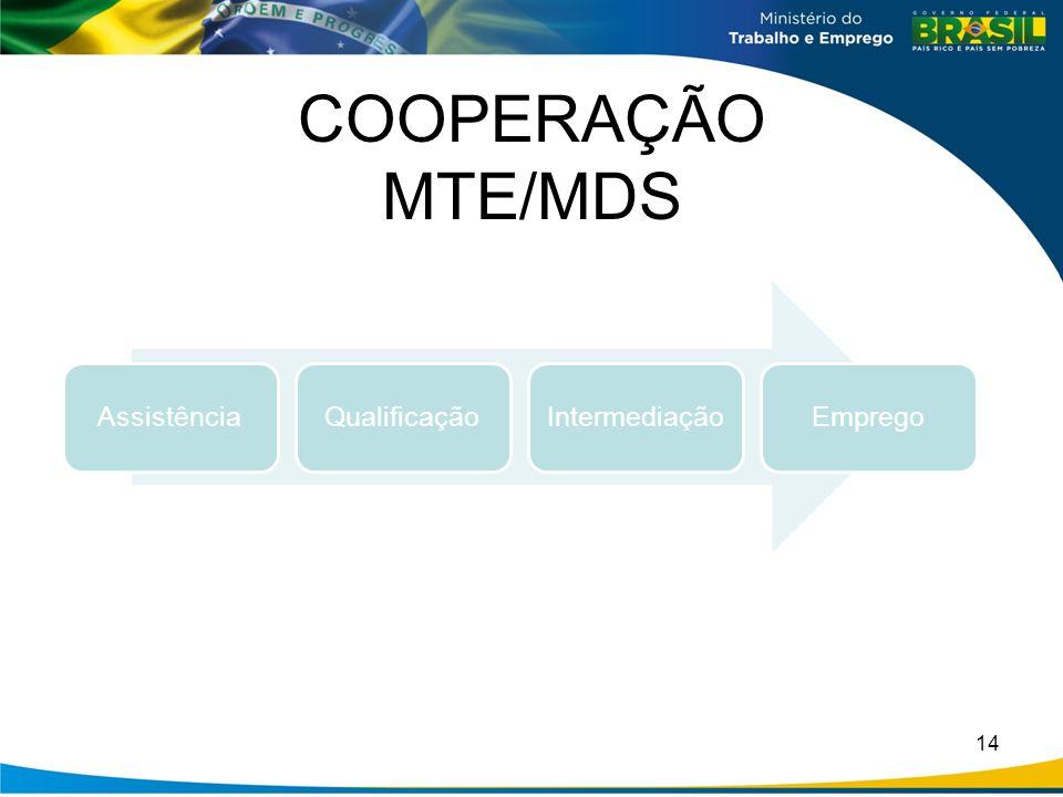 COOPERAÇÃO MTE/MDS 14 AssistênciaQualificaçãoIntermediaçãoEmprego