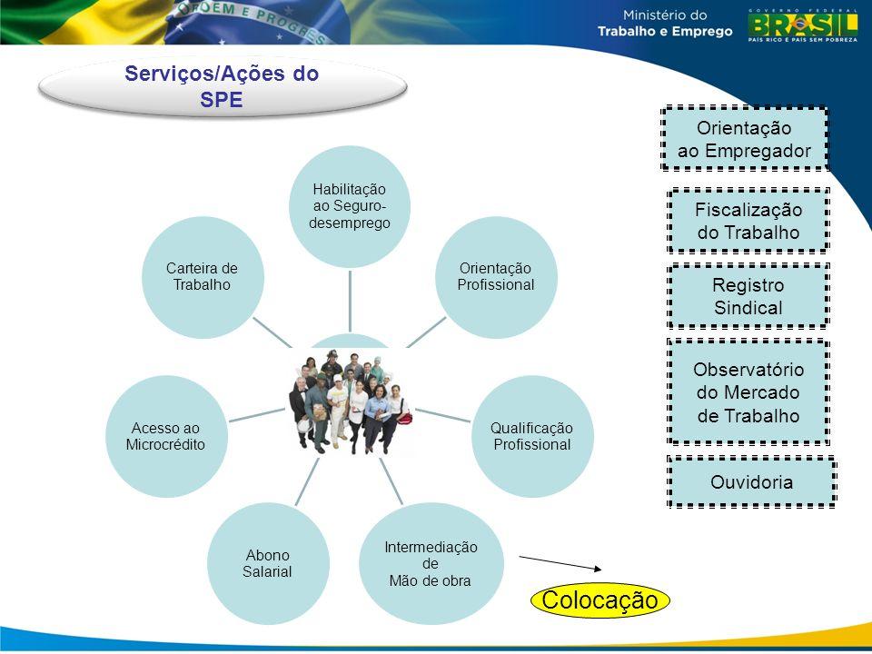 Colocação Serviços/Ações do SPE Fiscalização do Trabalho Registro Sindical Observatório do Mercado de Trabalho Ouvidoria Orientação ao Empregador