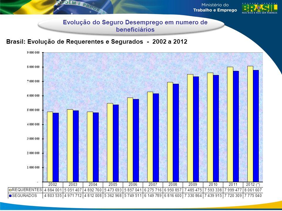 Evolução do Seguro Desemprego em numero de beneficiários