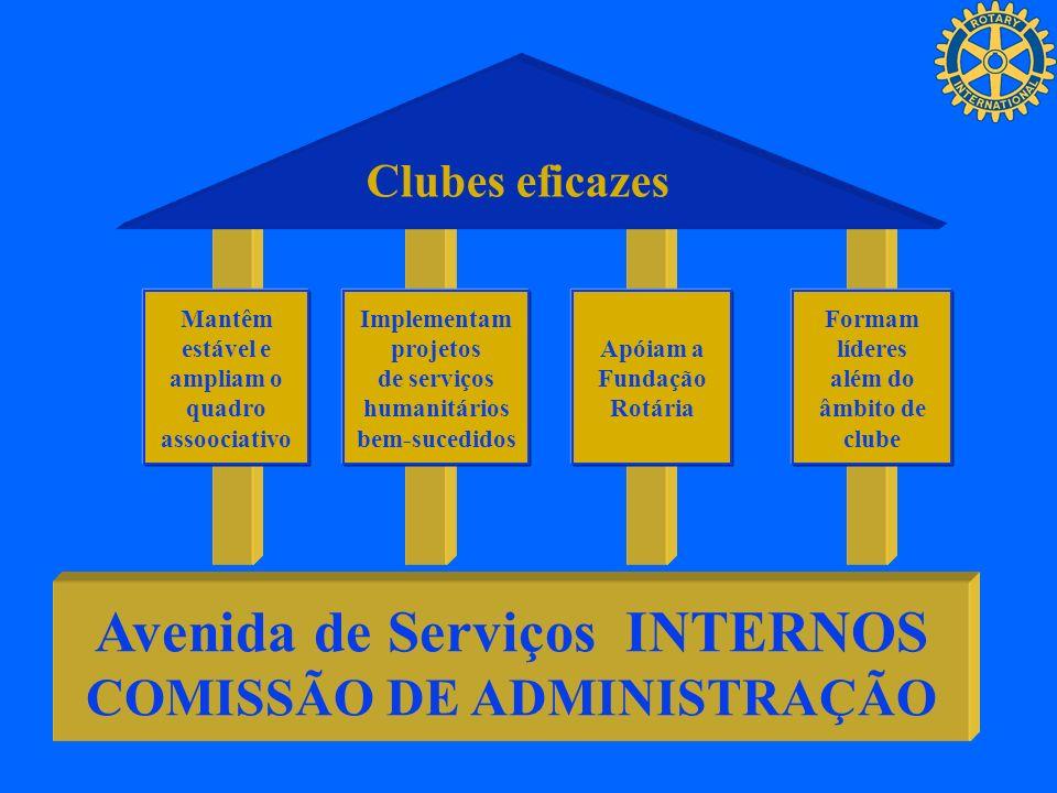 Clubes eficazes Mantêm estável e ampliam o quadro assoociativo Implementam projetos de serviços humanitários bem-sucedidos Apóiam a Fundação Rotária F