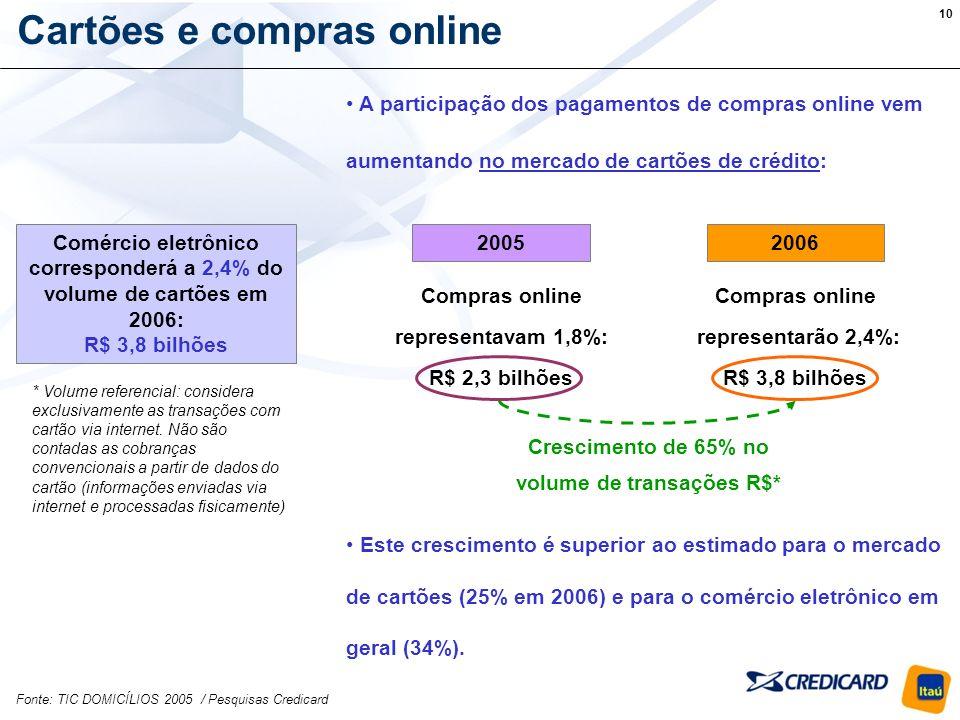10 Cartões e compras online Comércio eletrônico corresponderá a 2,4% do volume de cartões em 2006: R$ 3,8 bilhões A participação dos pagamentos de compras online vem aumentando no mercado de cartões de crédito: Este crescimento é superior ao estimado para o mercado de cartões (25% em 2006) e para o comércio eletrônico em geral (34%).