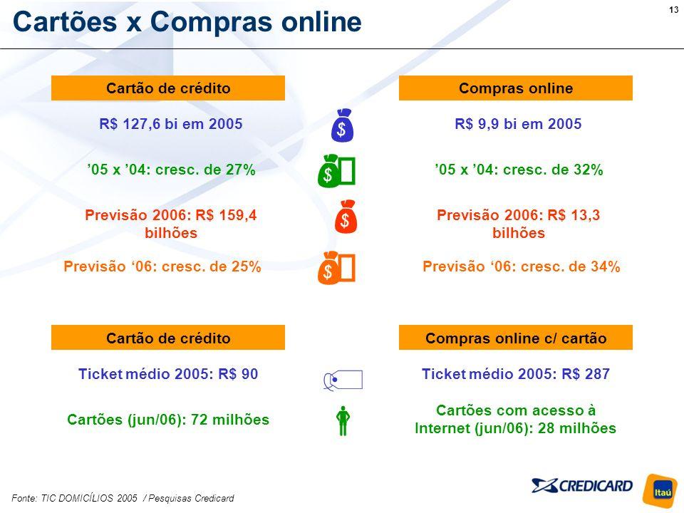 13 Cartões x Compras online Cartão de créditoCompras online R$ 9,9 bi em 2005R$ 127,6 bi em 2005 05 x 04: cresc.