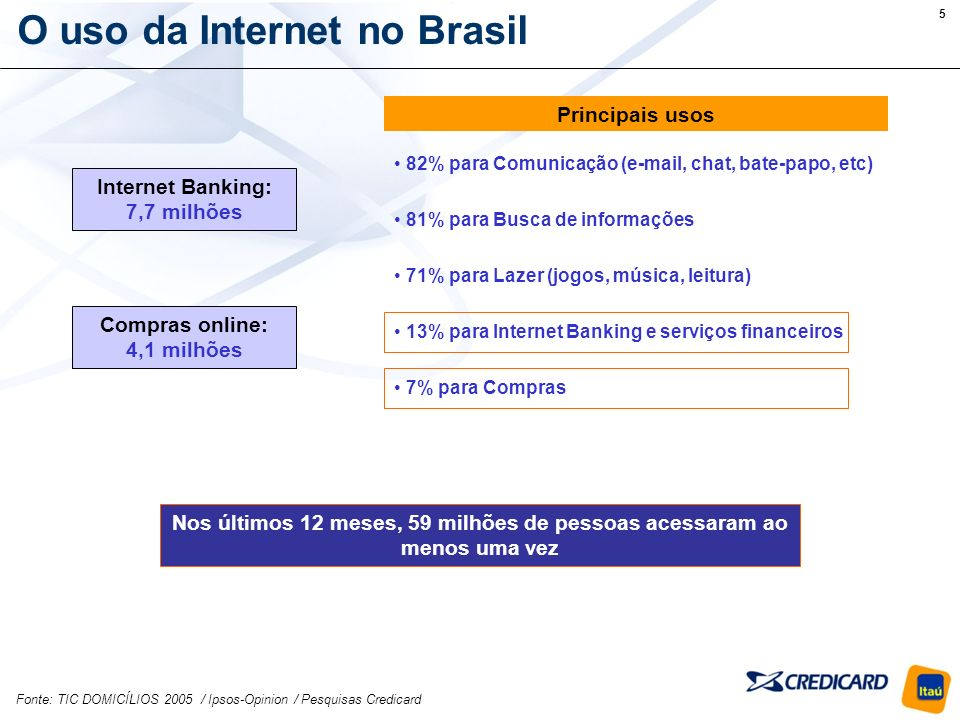 5 O uso da Internet no Brasil 82% para Comunicação (e-mail, chat, bate-papo, etc) 81% para Busca de informações 71% para Lazer (jogos, música, leitura) 13% para Internet Banking e serviços financeiros 7% para Compras Principais usos Internet Banking: 7,7 milhões Compras online: 4,1 milhões Fonte: TIC DOMICÍLIOS 2005 / Ipsos-Opinion / Pesquisas Credicard Nos últimos 12 meses, 59 milhões de pessoas acessaram ao menos uma vez