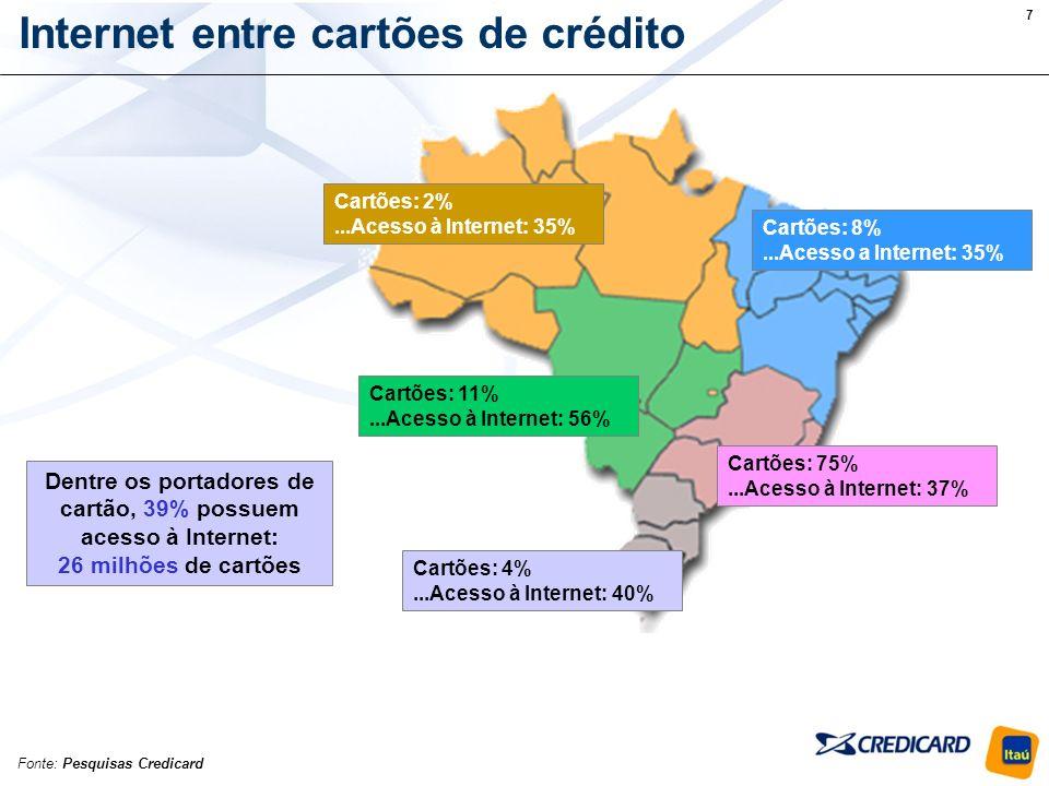 7 Internet entre cartões de crédito Fonte: Pesquisas Credicard Cartões: 2%...Acesso à Internet: 35% Cartões: 8%...Acesso a Internet: 35% Cartões: 11%...Acesso à Internet: 56% Cartões: 75%...Acesso à Internet: 37% Cartões: 4%...Acesso à Internet: 40% Dentre os portadores de cartão, 39% possuem acesso à Internet: 26 milhões de cartões