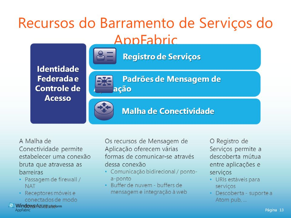 Página 13 Recursos do Barramento de Serviços do AppFabric Registro de Serviços Registro de Serviços Identidade Federada e Controle de Acesso Padrões de Mensagem de Aplicação Padrões de Mensagem de Aplicação Malha de Conectividade Malha de Conectividade A Malha de Conectividade permite estabelecer uma conexão bruta que atravessa as barreiras Passagem de firewall / NAT Receptores móveis e conectados de modo intermitente Os recursos de Mensagem de Aplicação oferecem várias formas de comunicar-se através dessa conexão Comunicação bidirecional / ponto- a-ponto Buffer de nuvem - buffers de mensagem e integração à web O Registro de Serviços permite a descoberta mútua entre aplicações e serviços URIs estáveis para serviços Descoberta - suporte a Atom pub,...