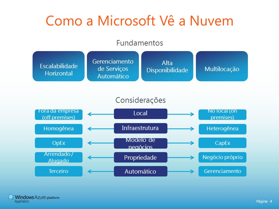 Página 25 RECURSOS: www.microsoft.com/windowsazure/partners partner.microsoft.com/azure www.azurequickstart.com BARRAMENTO DE SERVIÇOS e CONTROLE DE ACESSO