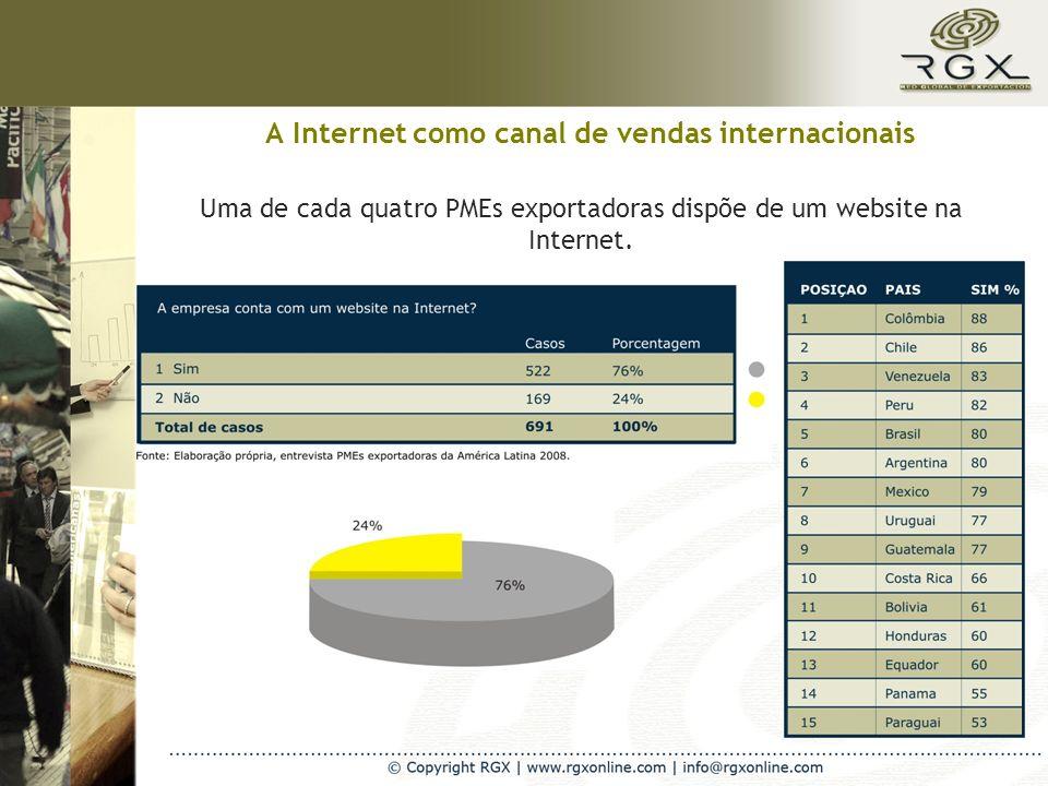 A Internet como canal de vendas internacionais Uma de cada quatro PMEs exportadoras dispõe de um website na Internet.
