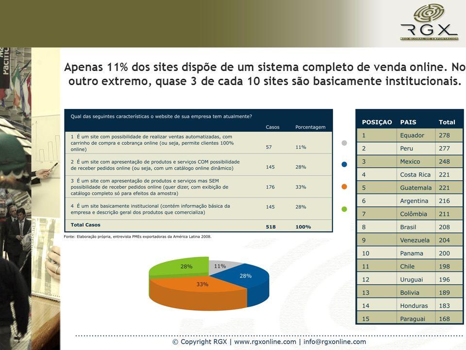 Apenas 11% dos sites dispõe de um sistema completo de venda online.