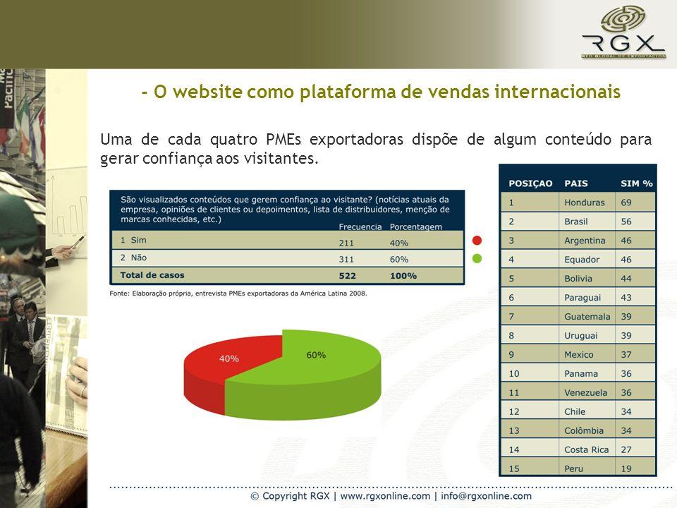 - O website como plataforma de vendas internacionais Uma de cada quatro PMEs exportadoras dispõe de algum conteúdo para gerar confiança aos visitantes.