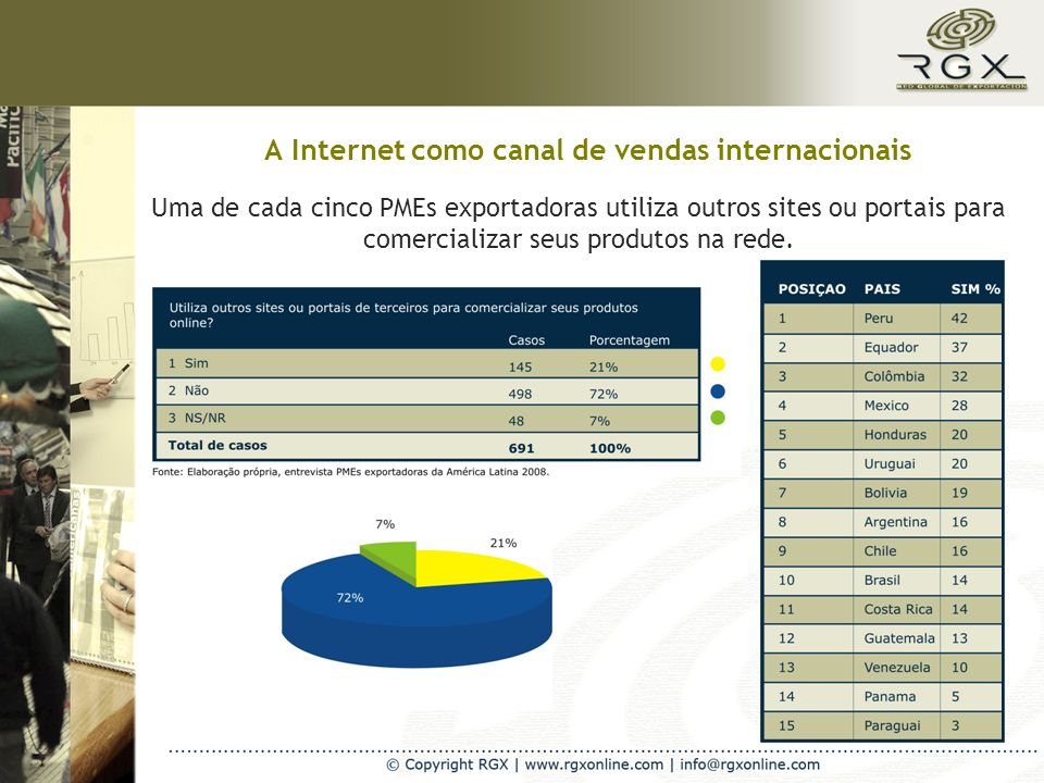 A Internet como canal de vendas internacionais Uma de cada cinco PMEs exportadoras utiliza outros sites ou portais para comercializar seus produtos na rede.