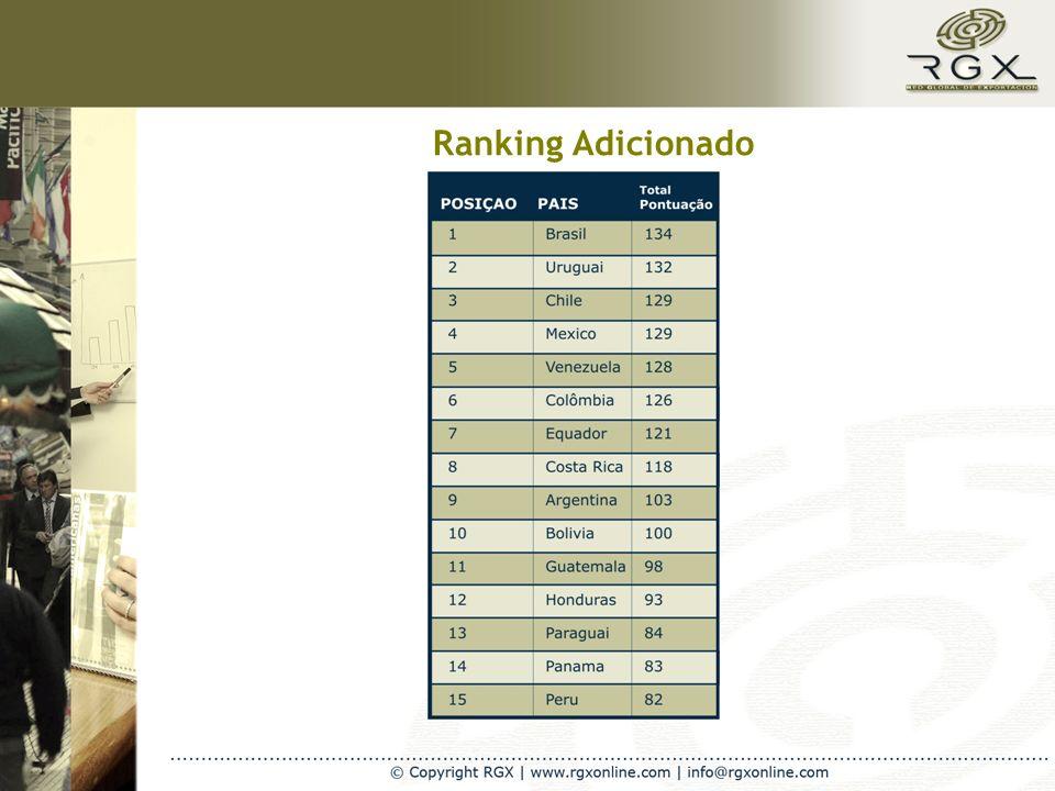 Ranking Adicionado