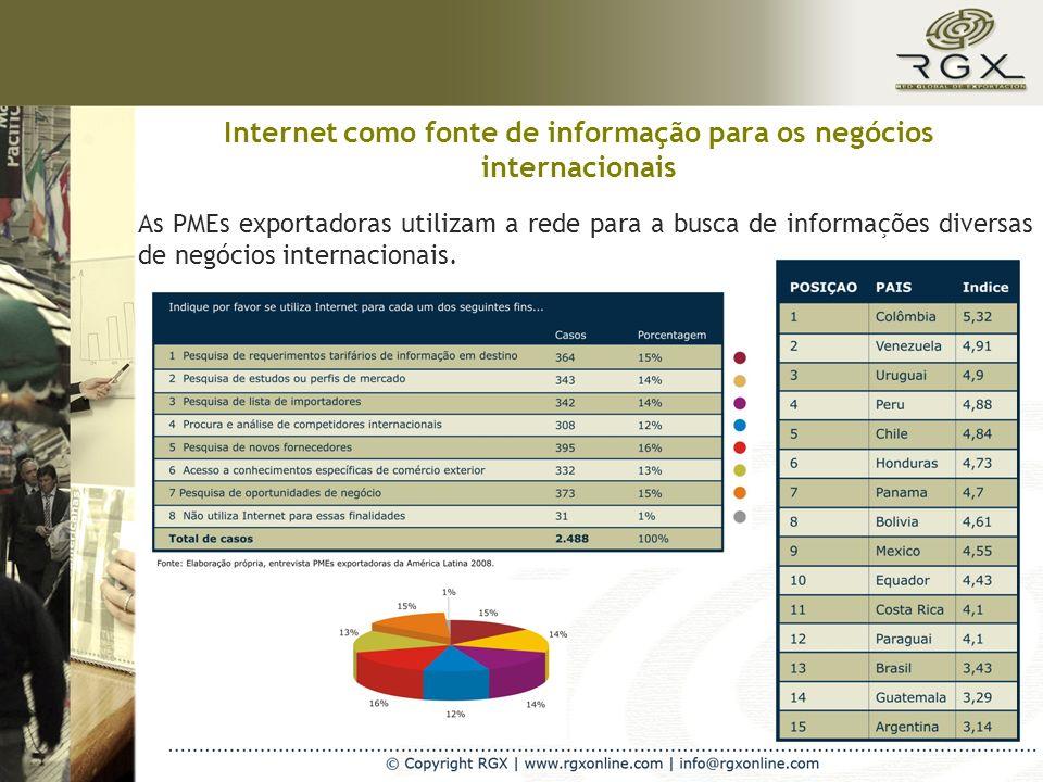 Internet como fonte de informação para os negócios internacionais As PMEs exportadoras utilizam a rede para a busca de informações diversas de negócios internacionais.