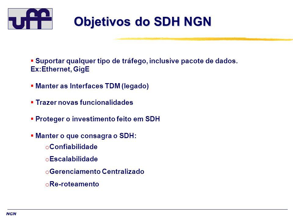 NGN Objetivos do SDH NGN Objetivos do SDH NGN Suportar qualquer tipo de tráfego, inclusive pacote de dados. Ex:Ethernet, GigE Manter as Interfaces TDM