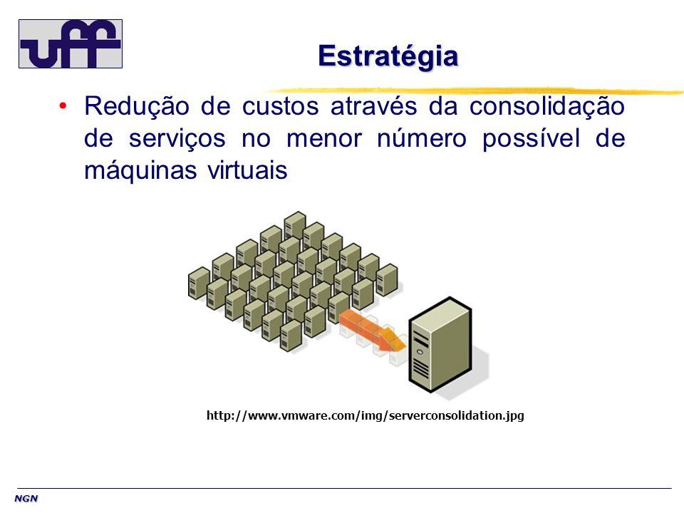 NGN Estratégia Redução de custos através da consolidação de serviços no menor número possível de máquinas virtuais http://www.vmware.com/img/servercon
