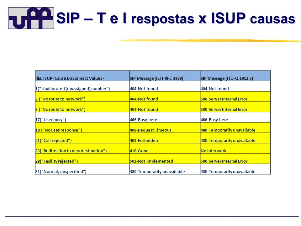 SIP – T e I respostas x ISUP causas REL ISUP -Cause Disconnect Values -SIP Message (IETF RFC 3398)SIP Message (ITU-Q.1912.5) 1(