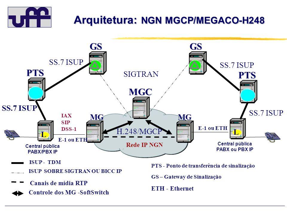 Arquitetura: NGN MGCP/MEGACO-H248 Arquitetura: NGN MGCP/MEGACO-H248GSGSMGC MGMG Central pública PABX/PBX IP L Central pública PABX ou PBX IP L PTS PTS