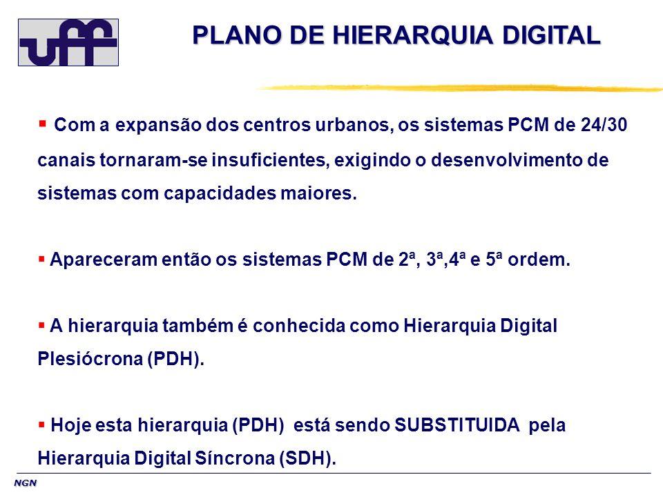 NGN Com a expansão dos centros urbanos, os sistemas PCM de 24/30 canais tornaram-se insuficientes, exigindo o desenvolvimento de sistemas com capacida