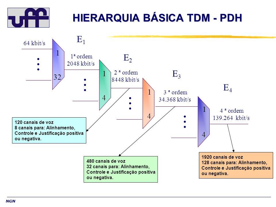 NGN HIERARQUIA BÁSICA TDM - PDH 1 32...... 1 4...... 1 4...... 1 4...... 64 kbit/s 1ª ordem 2048 kbit/s 2 ª ordem 8448 kbit/s 3 ª ordem 34.368 kbit/s