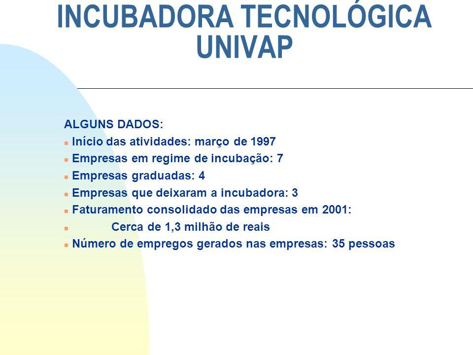 INCUBADORA TECNOLÓGICA UNIVAP ALGUNS DADOS: n Início das atividades: março de 1997 n Empresas em regime de incubação: 7 n Empresas graduadas: 4 n Empr